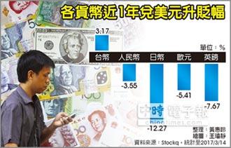 法人:美國未來2年衰退風險低 美元強勢可期
