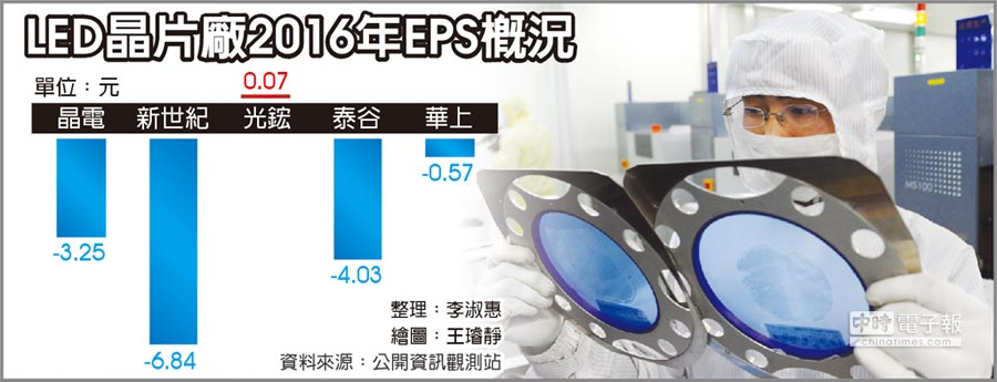 LED晶片廠2016年EPS概況
