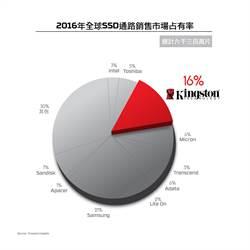 金士頓SSD通路出貨量 去年全球第二大