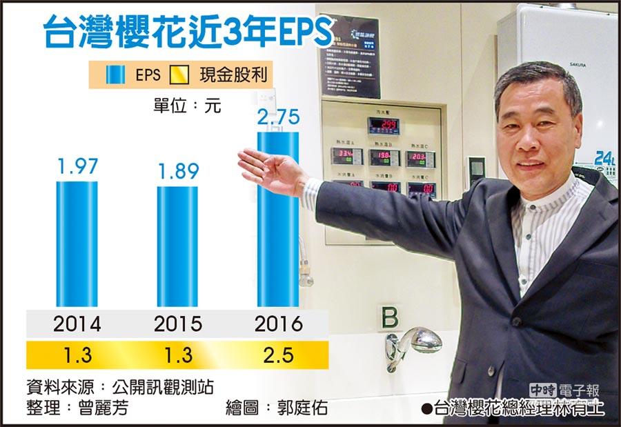 台灣櫻花近3年EPS