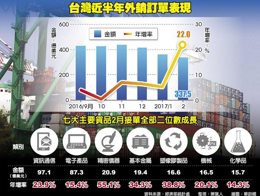 台灣近半年外銷訂單表現