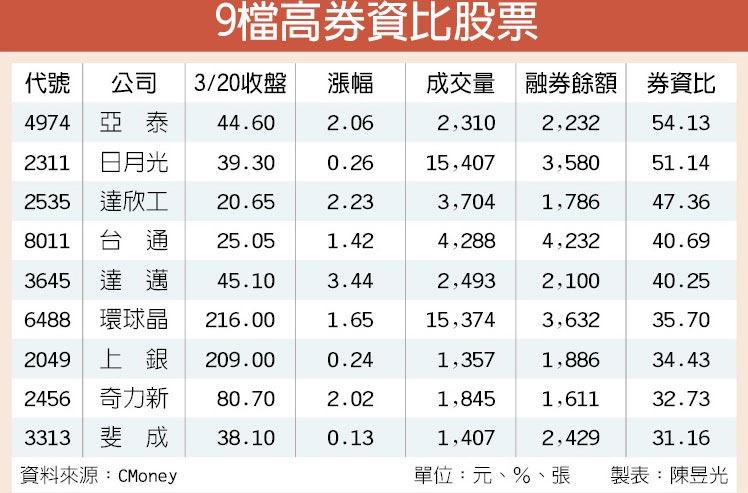 9檔高券資比股票