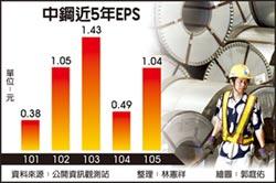 中鋼去年獲利逾倍增 前景樂觀