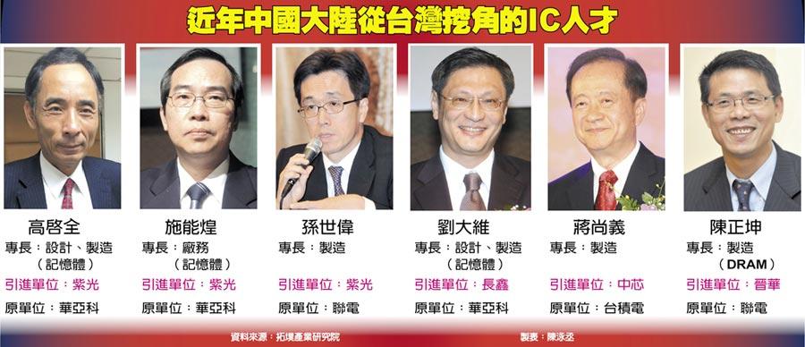 近年中國大陸從台灣挖角的IC人才