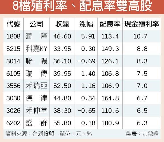 8檔殖利率、配息率雙高股