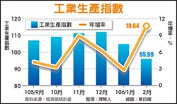 景氣回溫 2月工業生產連7紅