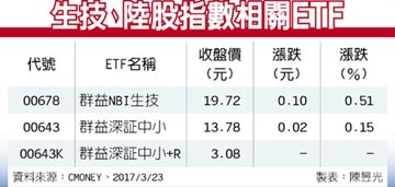 ETF趨勢掃描-美生技股Q1獲利看俏 陸股延續震盪