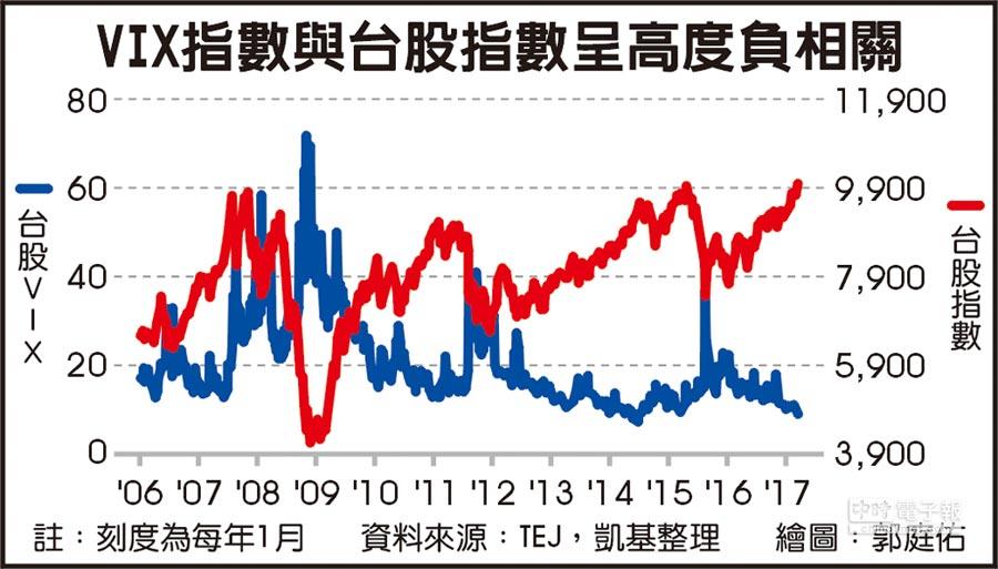 VIX指數與台股指數呈高度負相關