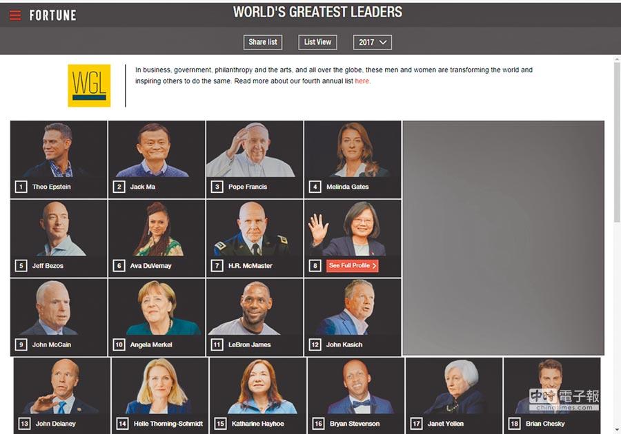 美國《財星》(Fortune)雜誌的2017年「50大領導人」排行榜23日出爐,蔡英文總統名列第8(見圖,摘自Fortune網站),在入榜的各國政治領袖中排名最前,甚至高於德國總理梅克爾。《財星》指出,蔡總統在去年12月,與當時的美國總統當選人川普通電話,打破1979年以來慣例,引發全球矚目,「對於這位在美國與中國之間審慎行進的台灣首位女總統而言,是個大膽之舉。」
