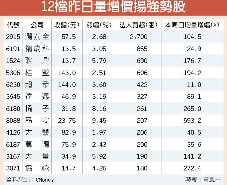 12檔昨日量增價揚強勢股