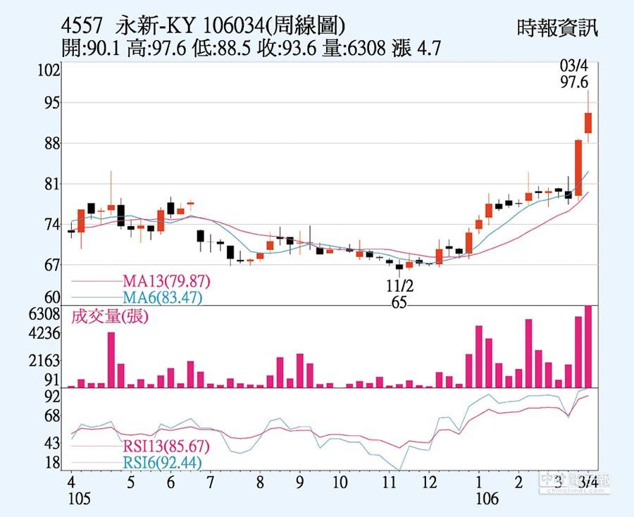 永新-KY 周線圖