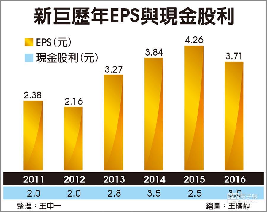 新巨歷年EPS與現金股利