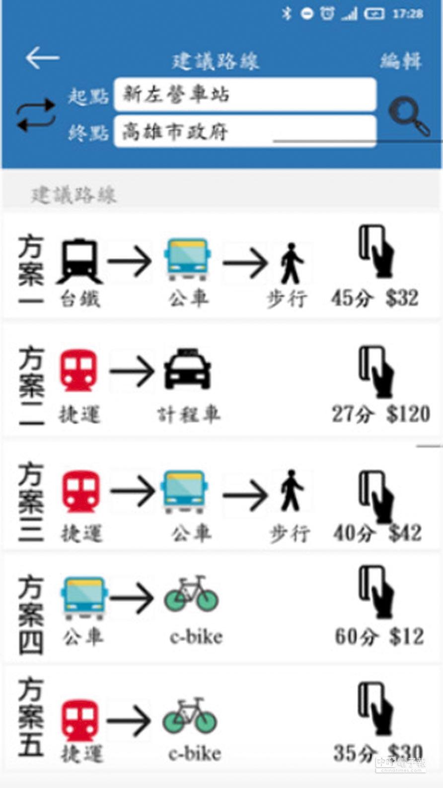 交通部與高雄市府合作10月推出MaaS,整合各式公共運具及計程車,圖為運研所模擬App畫面,為民眾規畫行程。(運研所提供)