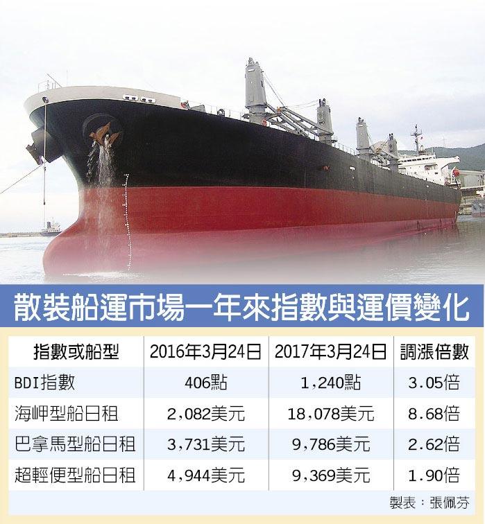 散裝船運市場一年來指數與運價變化