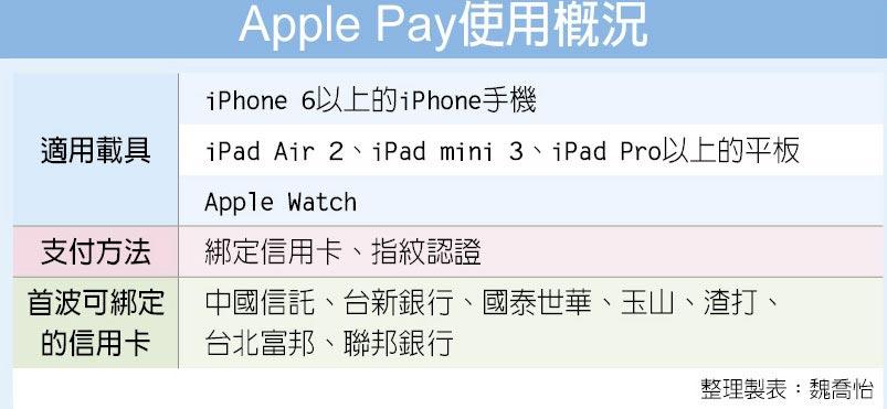 Apple Pay使用概況