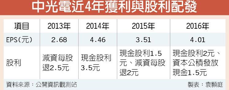 中光電近4年獲利與股利配發