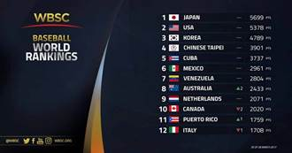世界棒球排名  台灣保住第4名