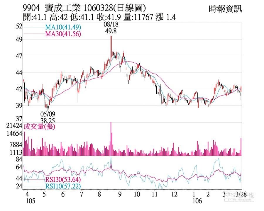 9904 寶成工業 1060328(日線圖)