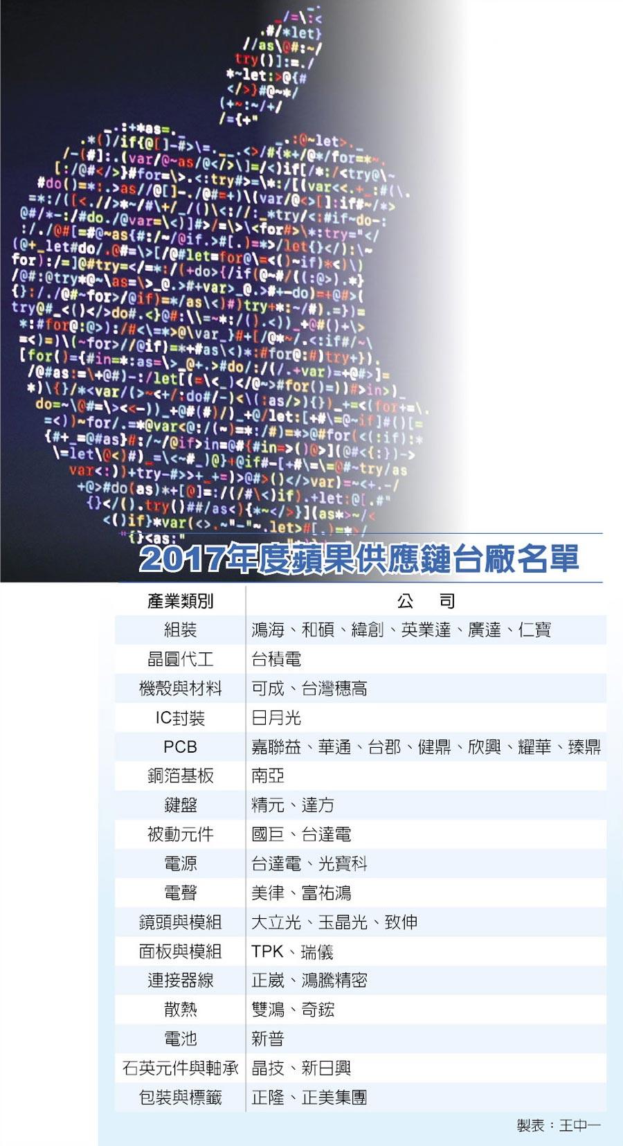 2017年度蘋果供應鏈台廠名單