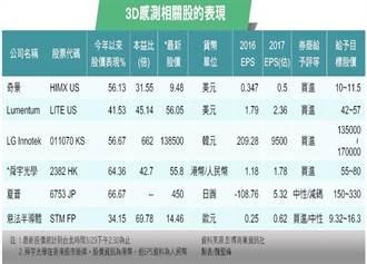 《先探投資週刊》3D感測股「蘋」步青雲