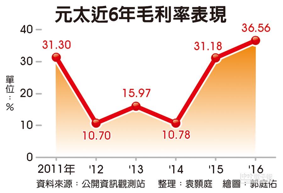 元太近6年毛利率表現