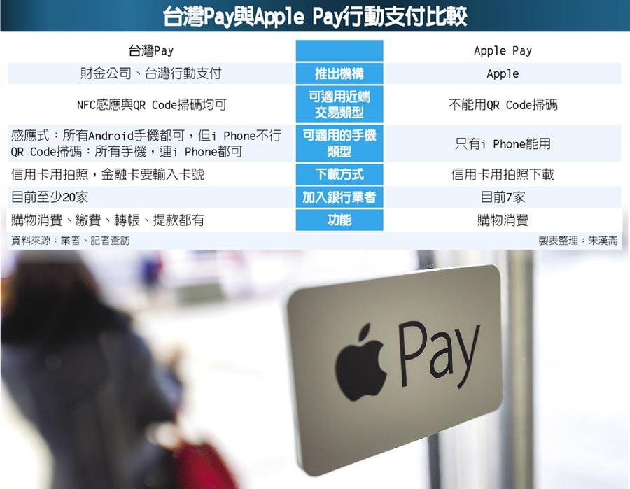 台灣Pay與Apple Pay行動支付比較