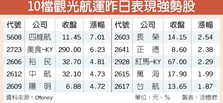 10檔觀光航運昨日表現強勢股