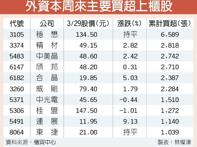 外資本周來主要買超上櫃股