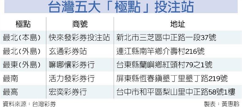 台灣五大「極點」投注站
