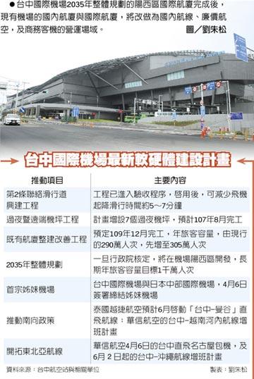 台中國際機場擴建 客容量上看千萬