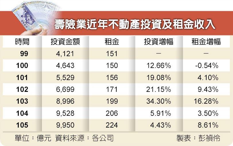 壽險業近年不動產投資及租金收入