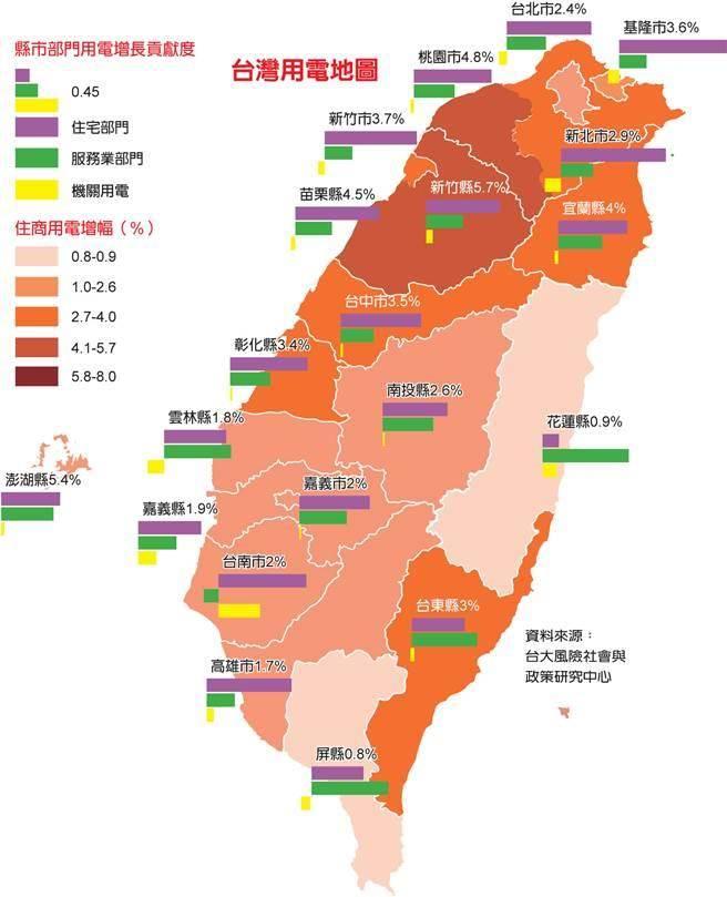 台灣用電地圖。