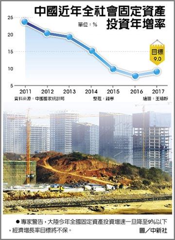 陸投資放緩 GDP難保6.5%