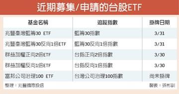 兆豐國際:台股長線買正向 短線買反向ETF