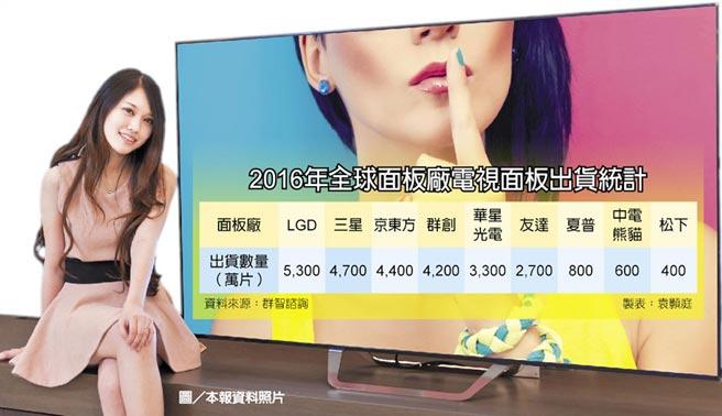 2016年全球面板廠電視面板出貨統計