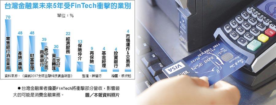 台灣金融業者擔憂FinTech將衝擊部分營收,影響最大的可能是消費金融業務。圖/本報資料照片