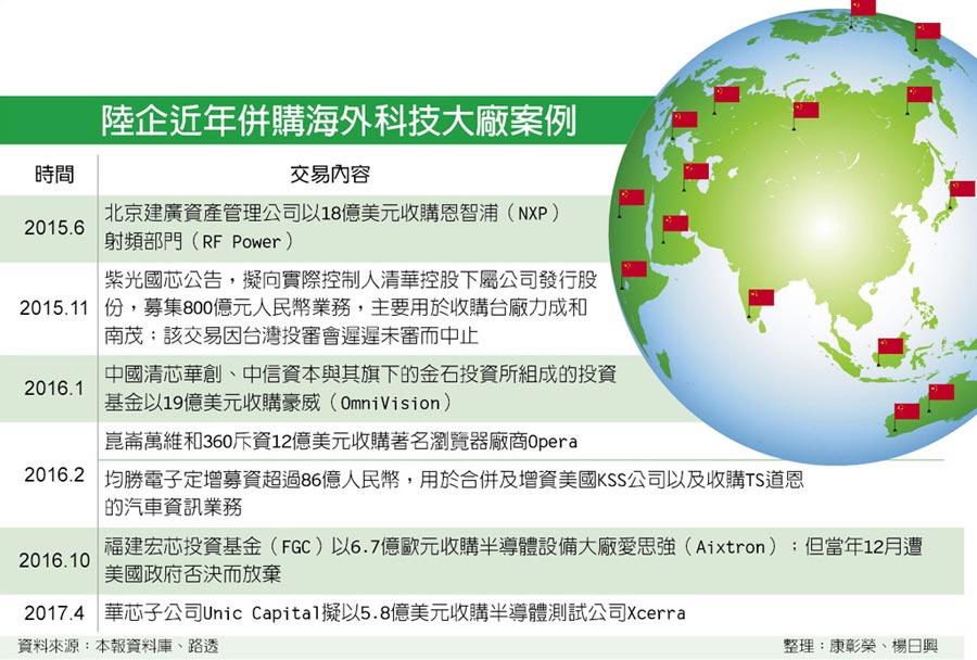 陸企近年併購海外科技大廠案例