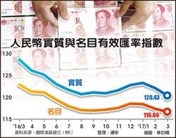 人民幣 實質名目 匯率指數 30月新低