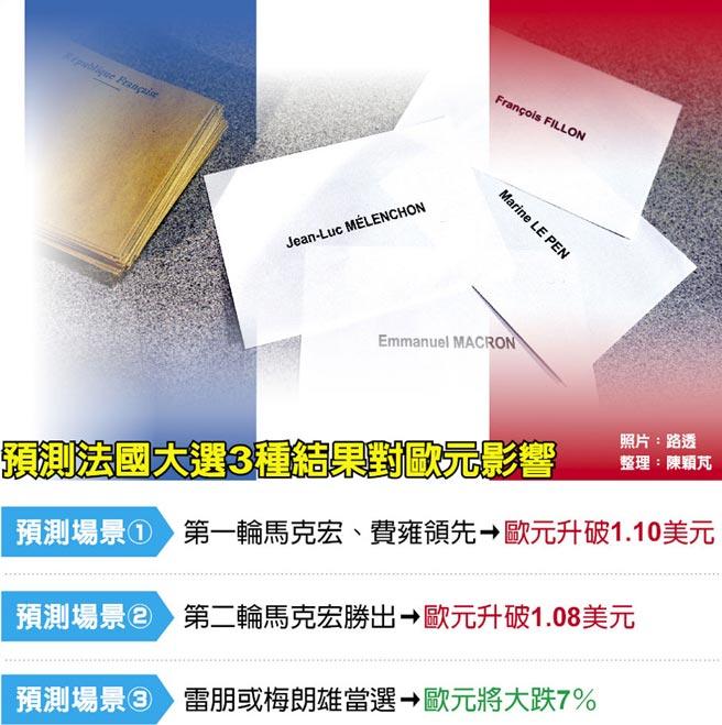 預測法國大選3種結果對歐元影響