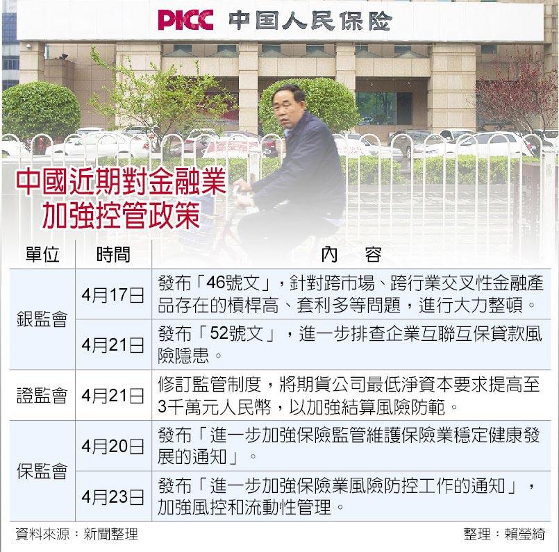 中國近期對金融業加強控管政策