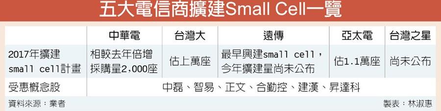 五大電信商擴建Small Cell一覽