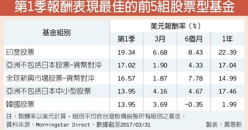 第1季報酬表現最佳的前5組股票型基金