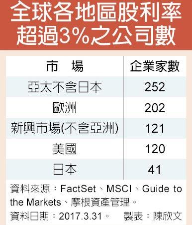全球各地區股利率超過3%之公司數