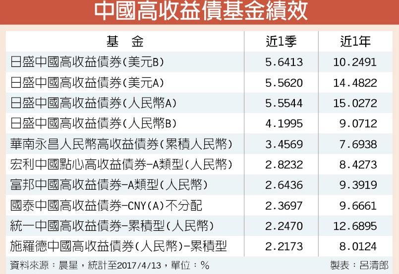 中國高收益債基金績效