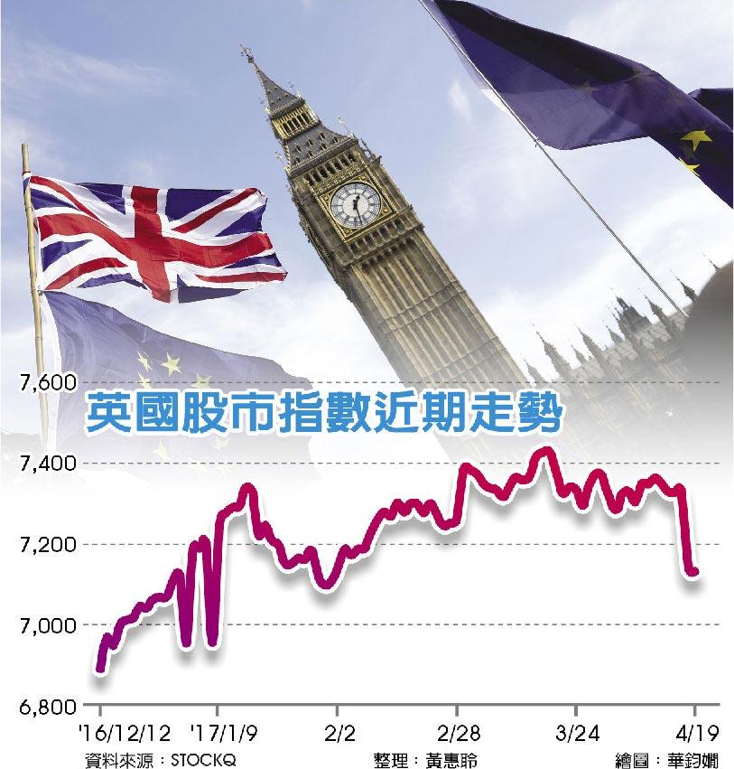英國股市指數近期走勢