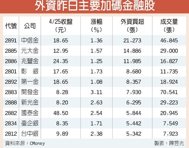 外資昨日主要加碼金融股