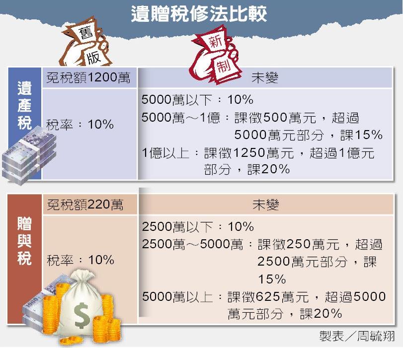 遺贈稅修法比較