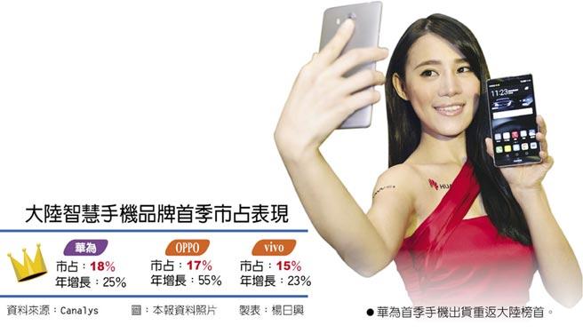 大陸智慧手機品牌首季市占表現