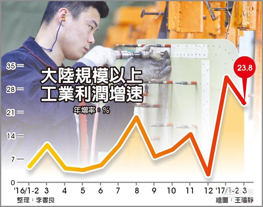 大陸規模以上工業利潤增速