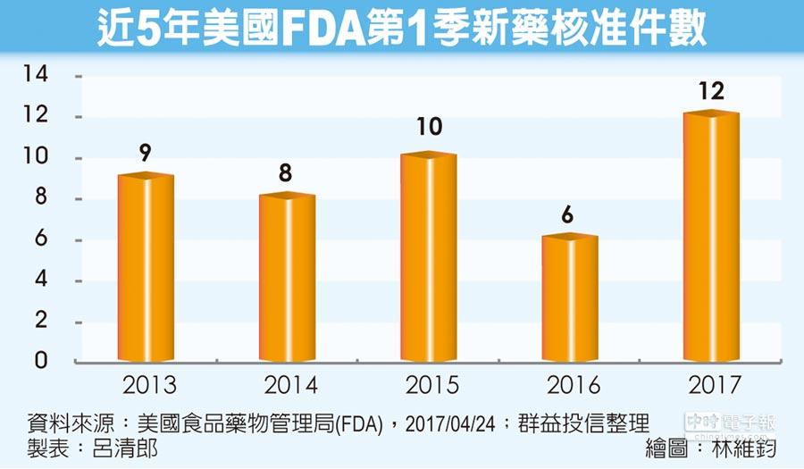近5年美國FDA第1季新藥核准件數